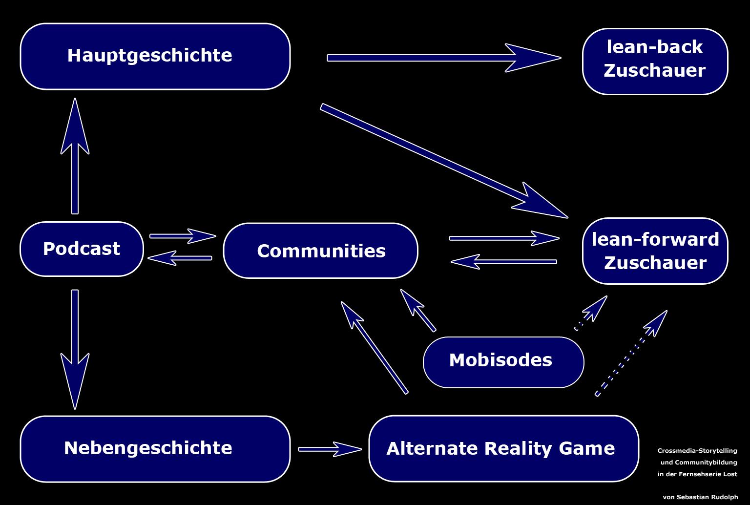 Wie Communities als Hub für Storytelling wirken