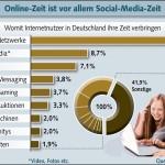 Grafik BITKOM zur Online-Zeit. Quelle: http://somest.at/ACgBvL