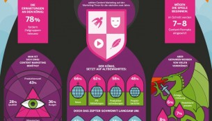 Neue Studie zur B2B Online-Kommunikation in Mittelaltergrafik