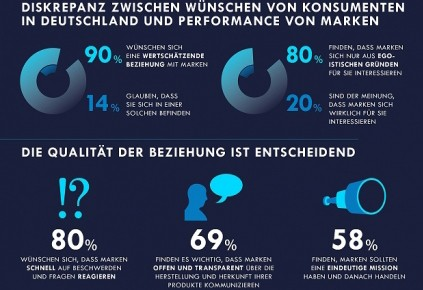 Edelman Infografik Markenstudie brandshare 2
