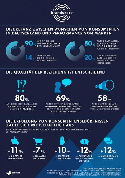 Edelman Infografik Markenstudie brandshare WEB-2df5e68c