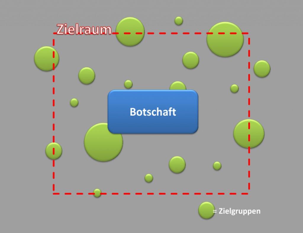 Modell der Zielgruppen innerhalb eines Zielraumes. Grafik: Martin Imruck