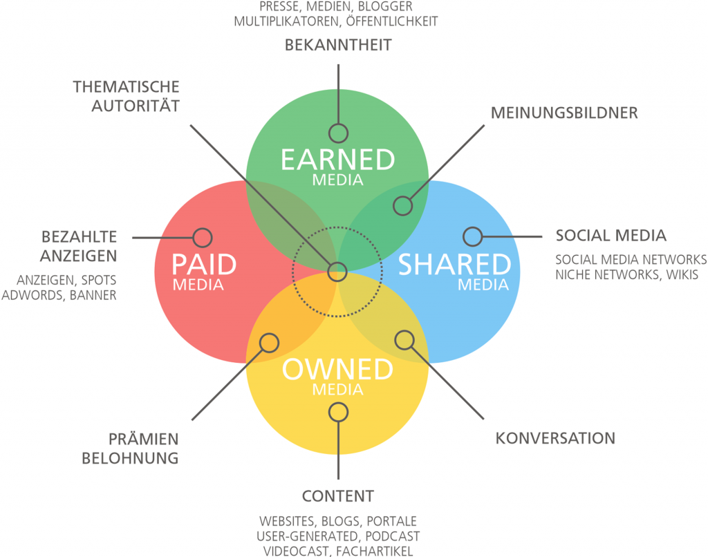 Paid, Earned, Shared und Owned Media PESO Modell