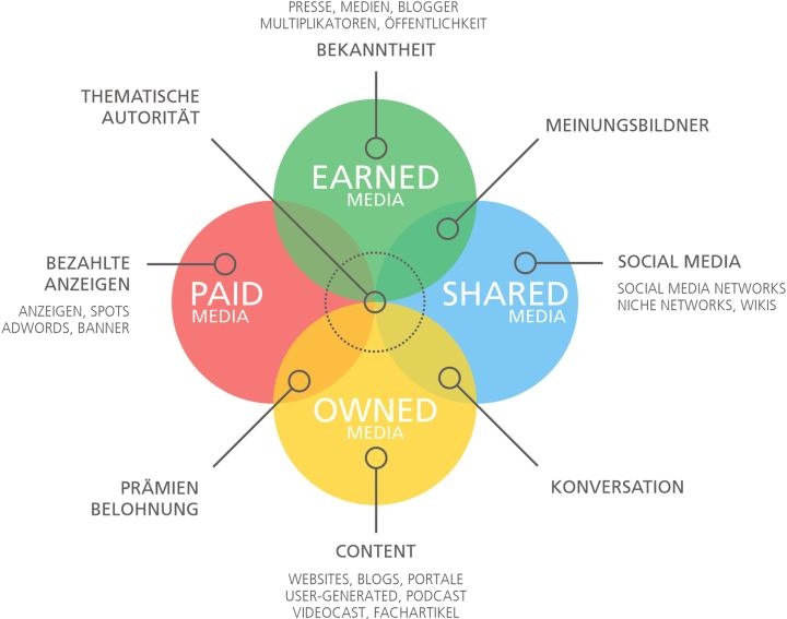 paid-earned-owned-shared-media