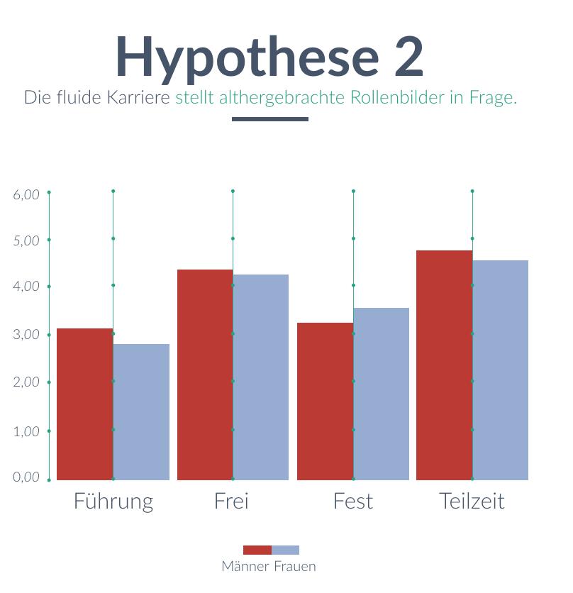 ffluide-Karriere-Hypothese-2