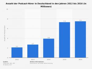 Anzahl der Nutzer von Podcasts in Deutschland bis 2016
