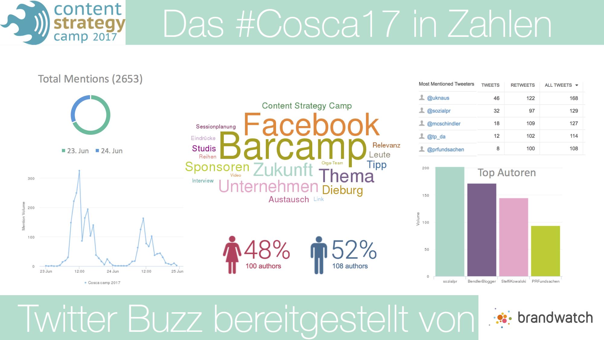 Wichtigen Statistiken rund um das Cosca17