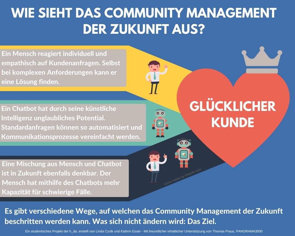 Zukunft des Community Managements