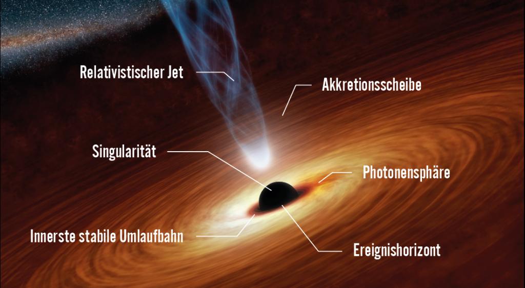 Aufbau Schwarzes Loch