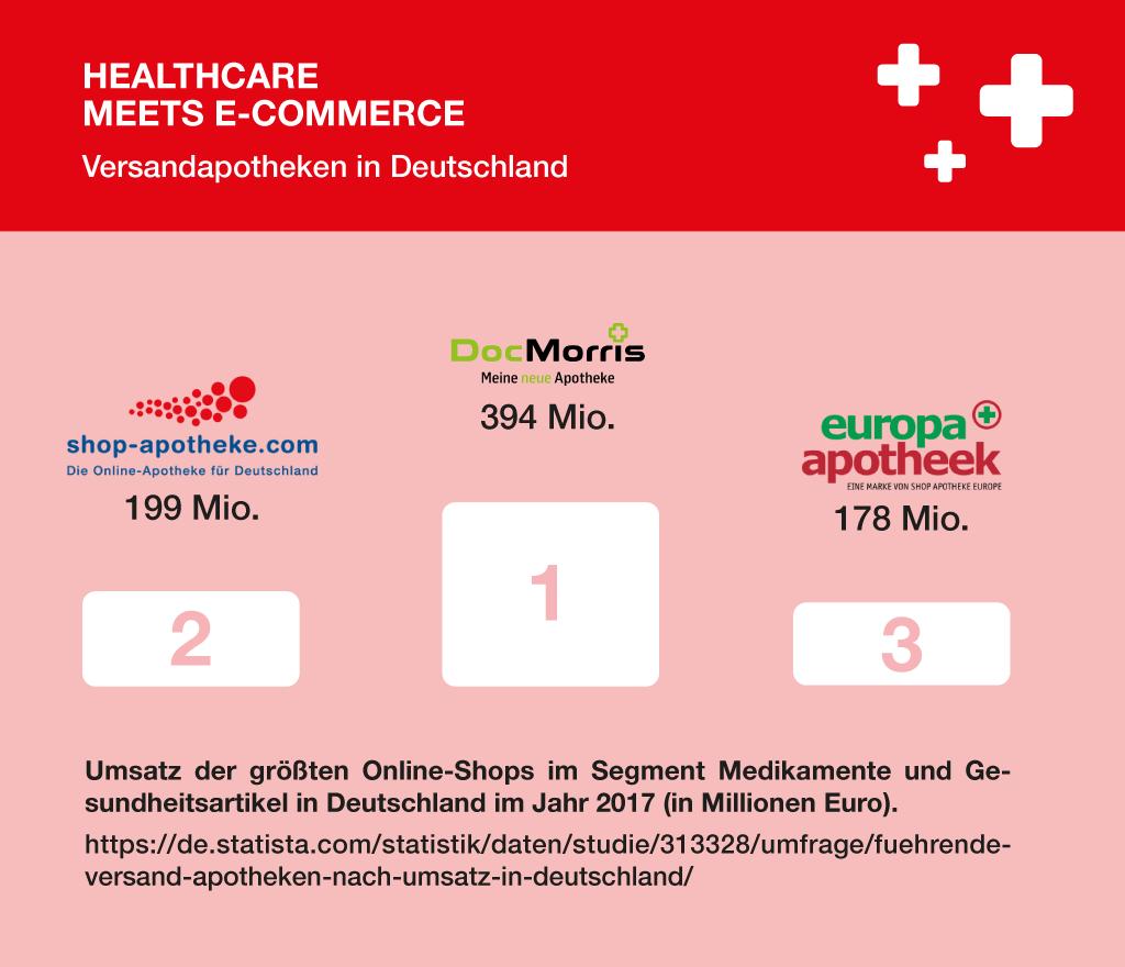 Healtcare Meets E Commerce Pr Fundsachen